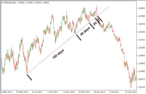 higher lows trendline