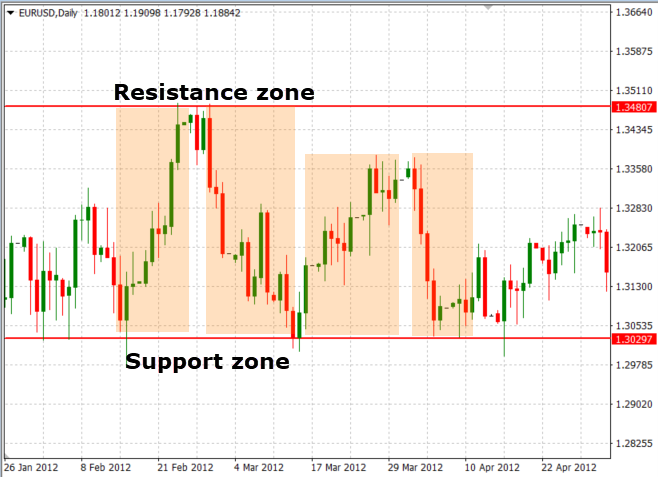 Support and resistance trading zone