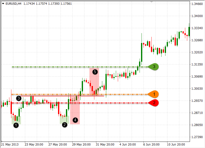 Example of pullback on trading chart