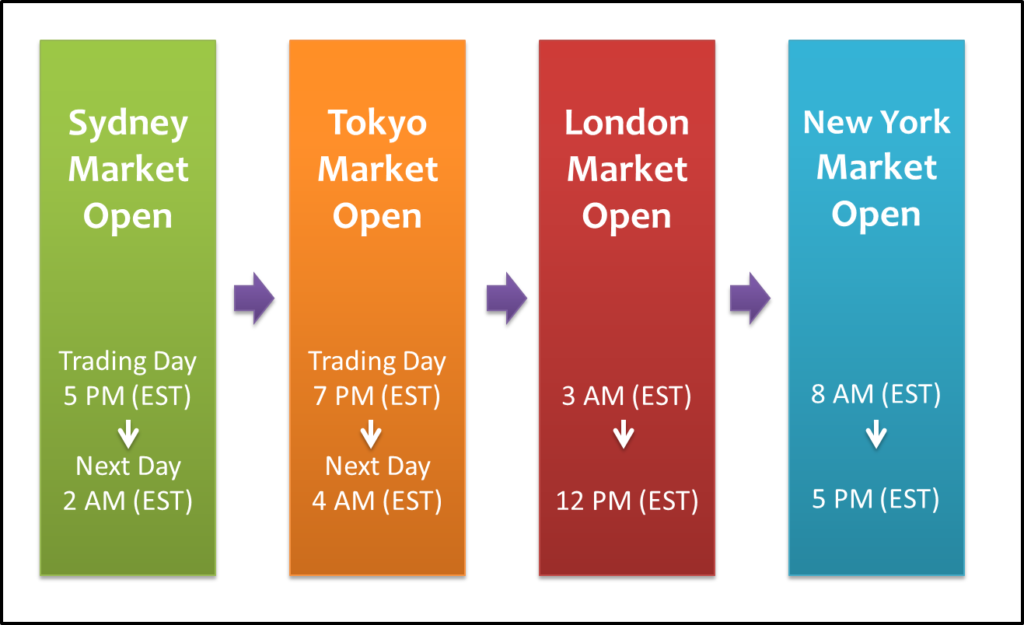 Recommended times of Day to Day Trade