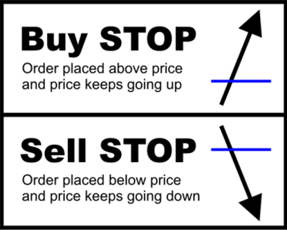 Buy Stop Sell Stop