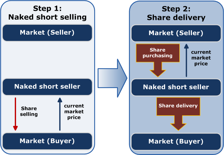 Short Selling Currency Diagram