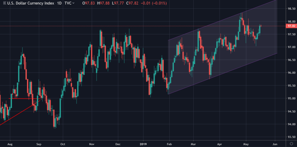US Dollar Index on the Daily
