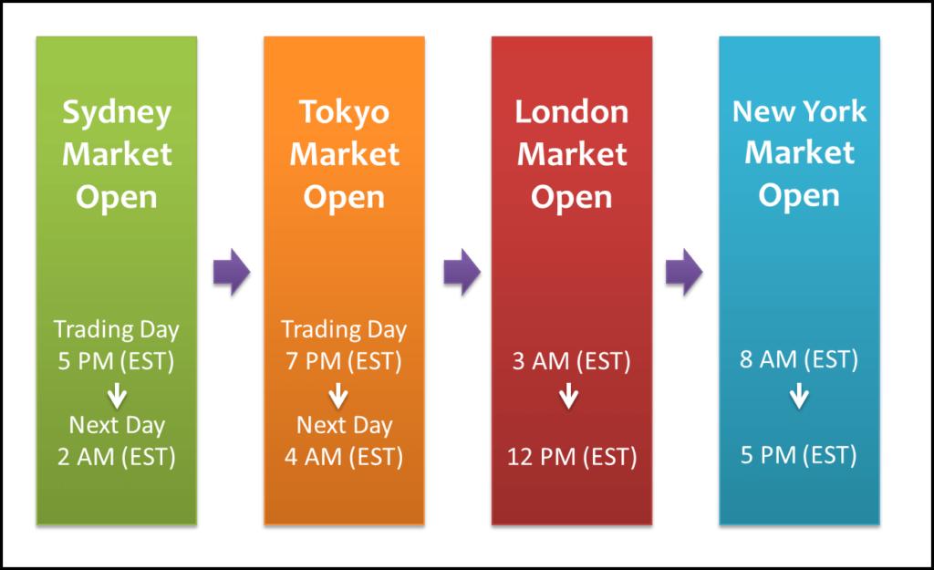 Forex Market Open Hours Across 4 Global Locations - Sydney, Tokyo, London, New York