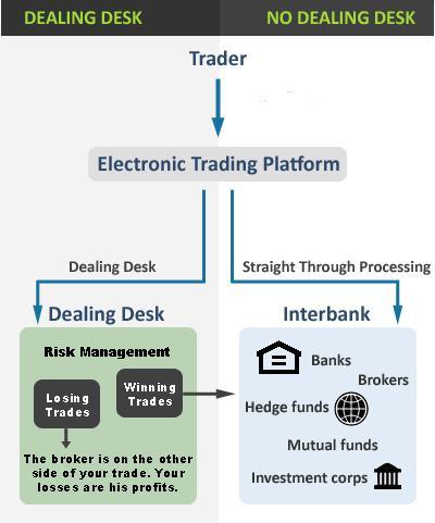 DD vs ND brokers