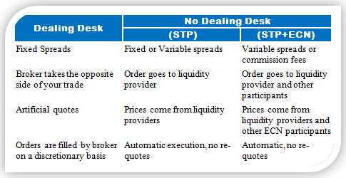Comparing the Different Types of Brokers
