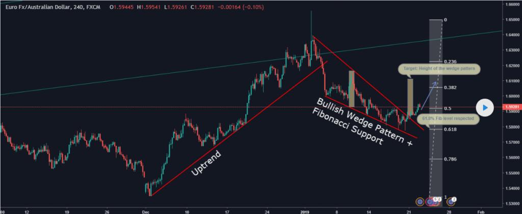Trading a Bullish Wedge Pattern