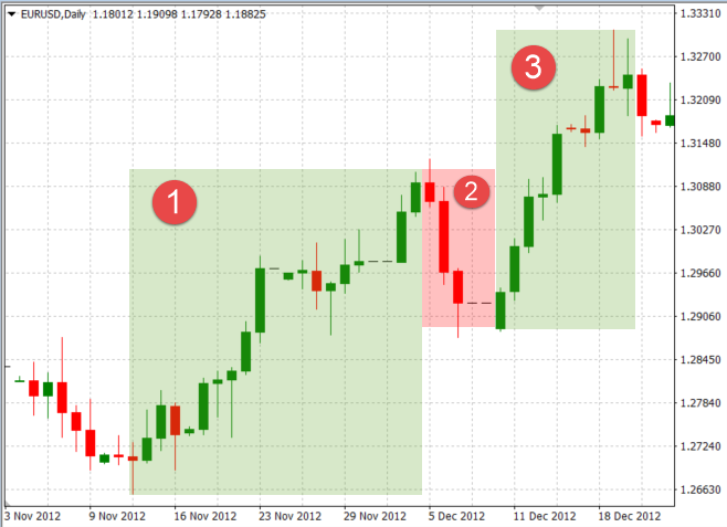 Enter trend Following Trade in EUR/USD Pair