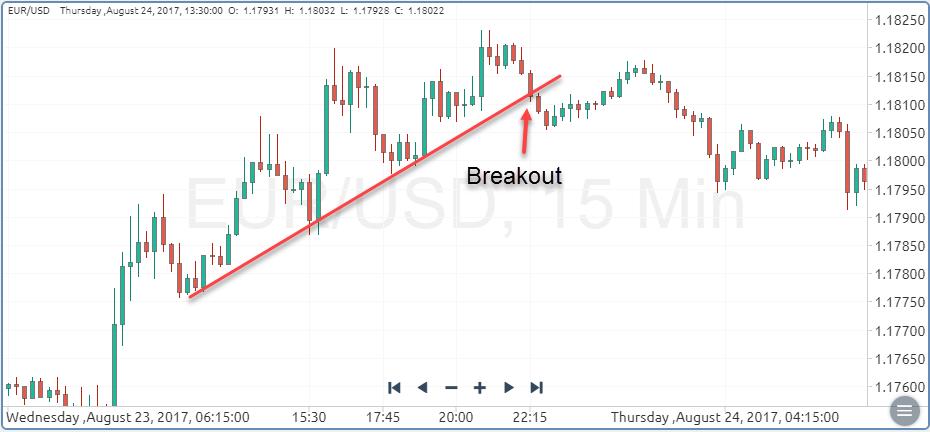 EUR/USD breakout of trendline trading