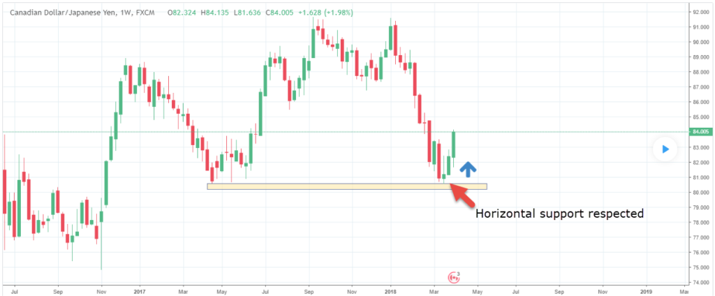 trade based on the retest of a horizontal support
