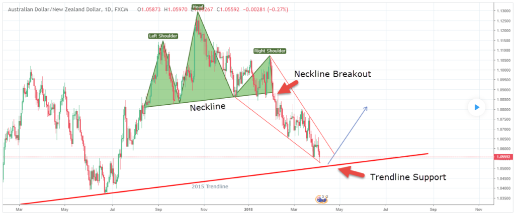 Head and Shoulders pattern in the AUD/NZD pair