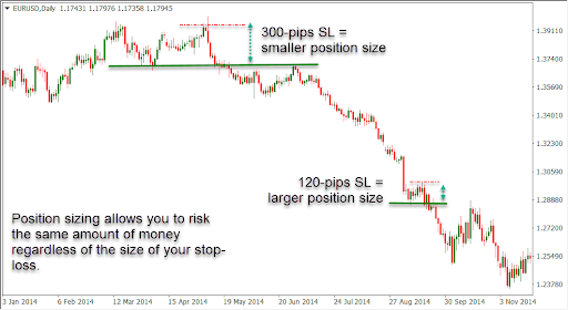 Position sizing allows you to risk the same amount of money regardless of the size of your stop loss