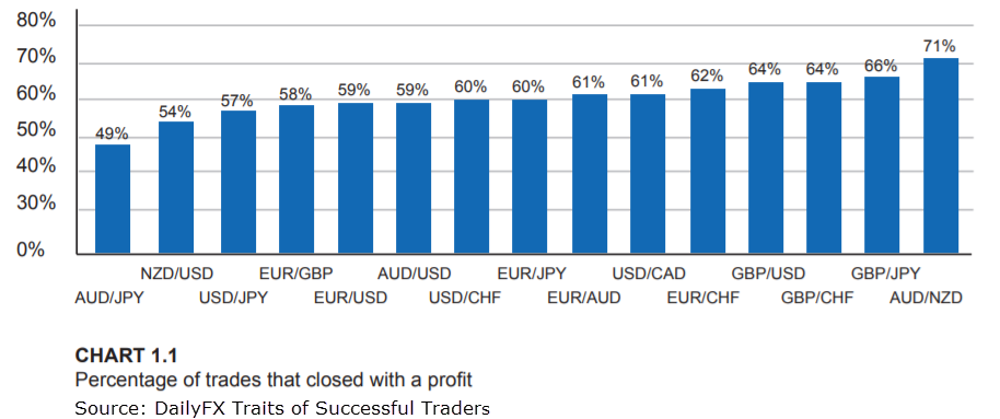 Which Currency Pairs Show The Most Profit?