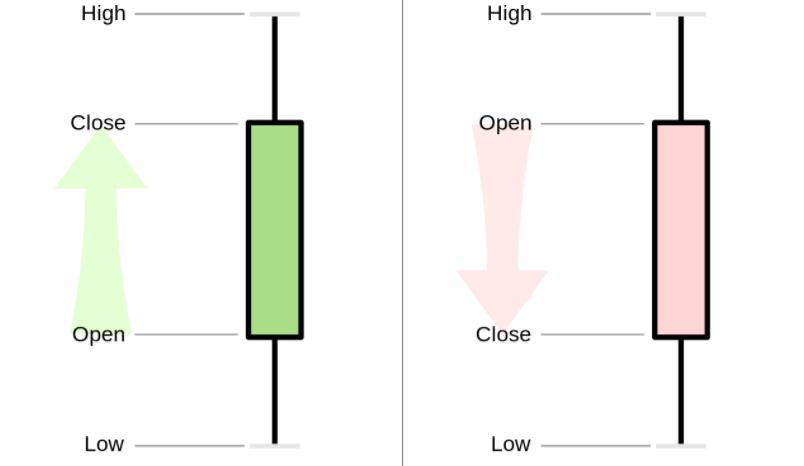 Basic Elements of a Bullish and Bearish Candlestick