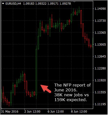 economic indicators for forex