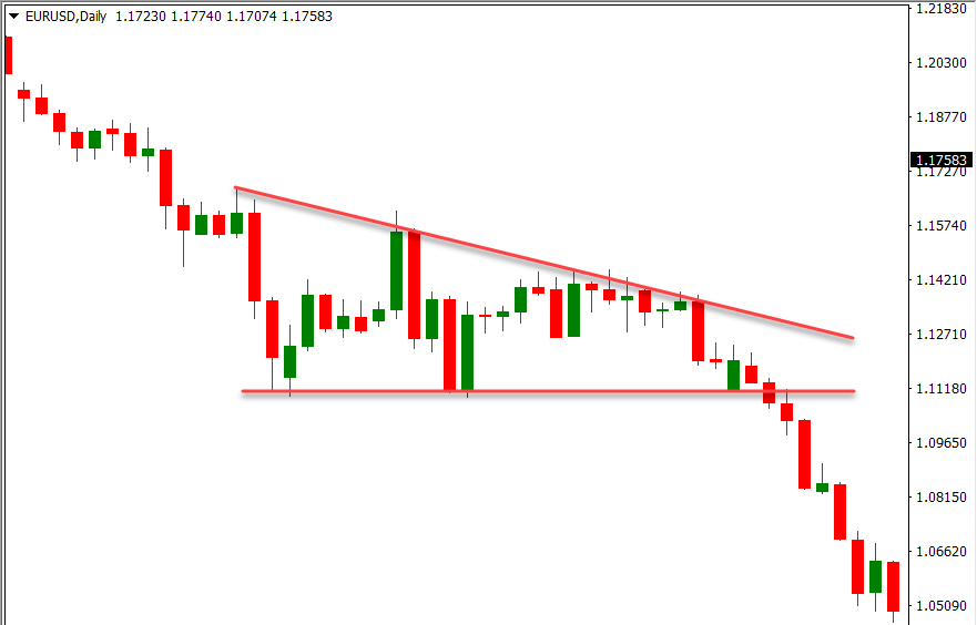 Example of descending triangle
