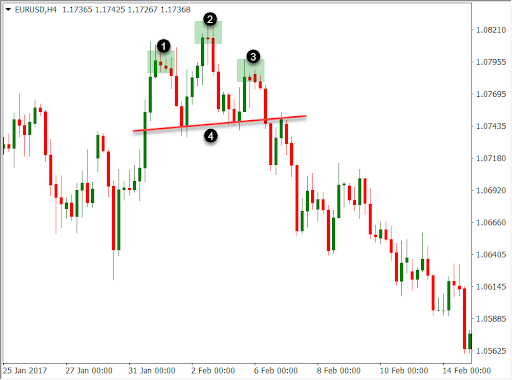 Example of a head & shoulders pattern