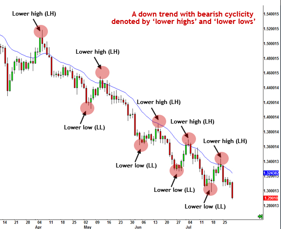 A Down Trend with Bearish Cyclicity Downtrend by lower highs and lower lows
