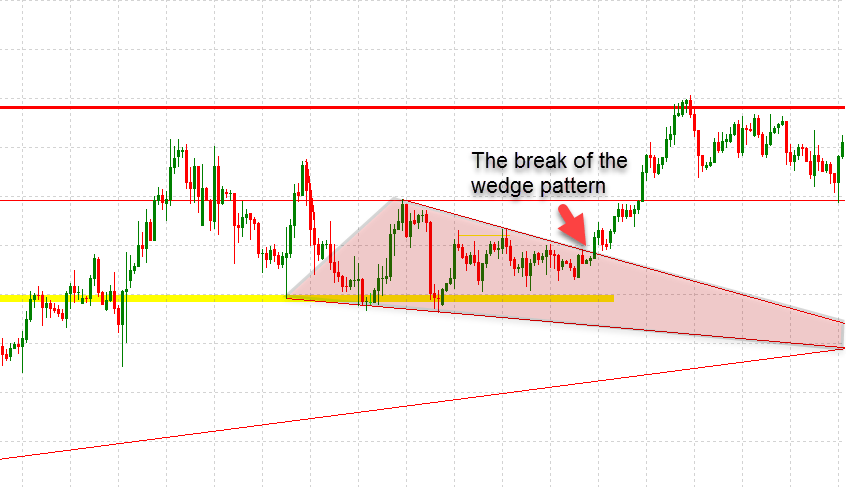 Example of a Break of the Wedge Pattern When Trading