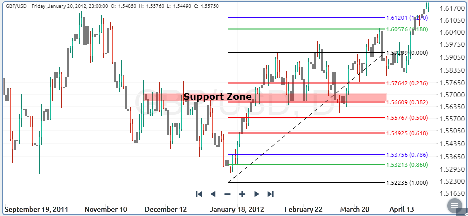 38.2% fib retracement