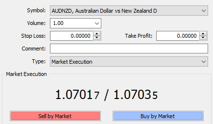 Forex what moves aud
