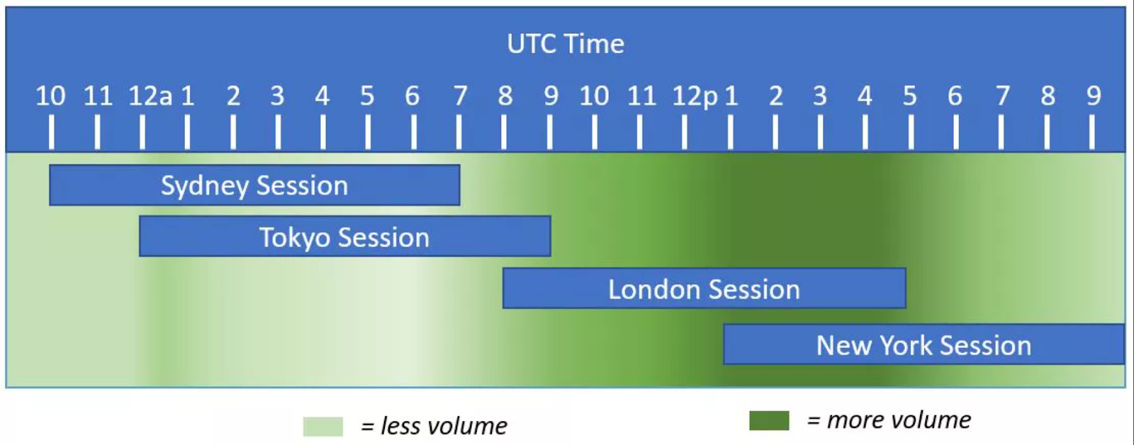 When to trade timetable