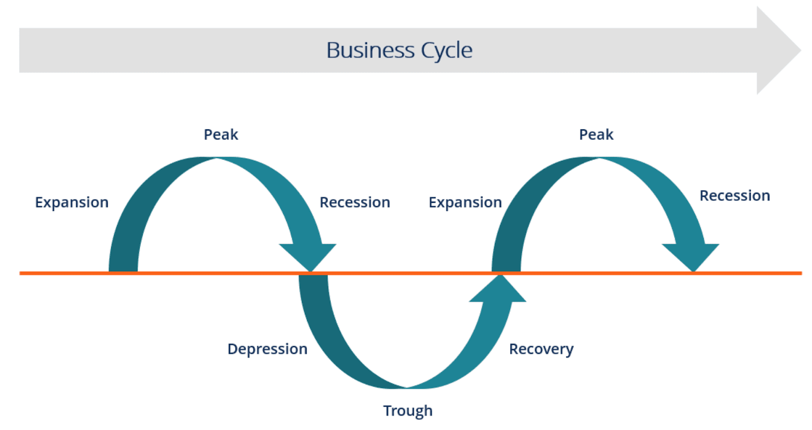 Example business cycle chart
