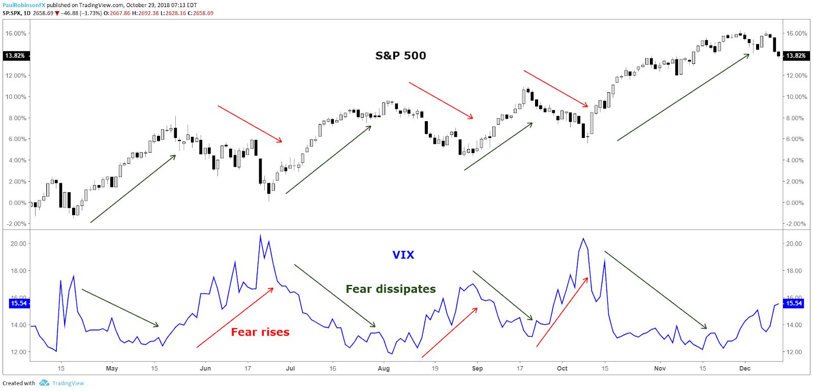 vix inverse correlation to s&p