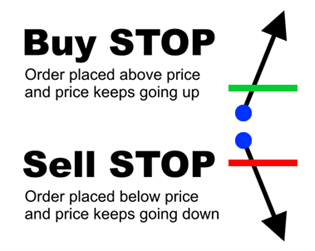 Buy stops and sell stops explained