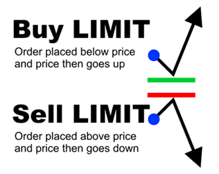 Buy limits and sell limits explained