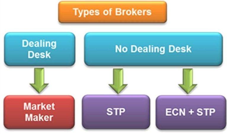 Types of broker